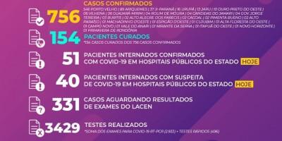 Saiu o boletim diário oficial sobre os casos de COVID-19 em Rondônia