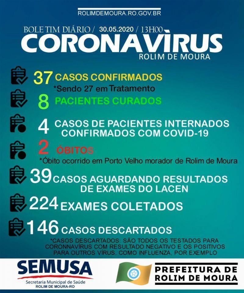 Rolim de Moura chega a 37 casos confirmados da covid-19