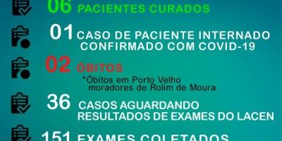 Idosa, de 86 anos, é confirmada com Coronavírus em Rolim de Moura; Números chegam a 19 pacientes contaminados