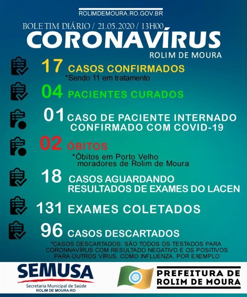 Mais um morador de Rolim de Moura vem a óbito, decorrente de coronavírus; número de casos confirmados sobe para 17, no município