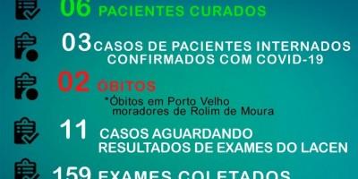 Rolim de Moura registra mais quatro casos de Coronavírus e total sobe para 24 pacientes