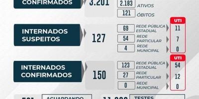 Rondônia chega a 121 mortes por Covid-19 e 3.201 casos confirmados