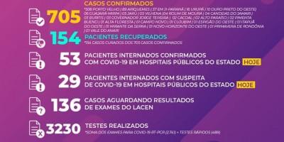 Saiu o boletim diário oficial sobre os casos de COVID-19 em Rondônia.