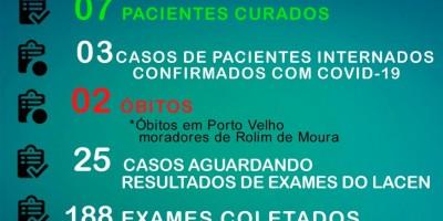 Sobe para 27 o número de contaminados pelo Coronavírus, em Rolim de Moura