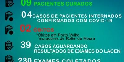 Novo boletim informa que casos de Coronavírus não aumentaram, em Rolim de Moura