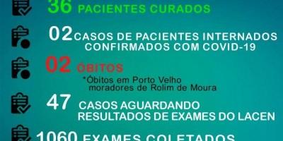 Sobe para 135 o número de casos confirmados de coronavírus em Rolim de Moura