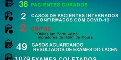 Rolim de Moura tem 150 casos confirmados e 36 curados do novo Coronavírus