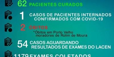 Rolim  de Moura chega a 62 pacientes curados e 191 casos confirmados do novo Coronavírus