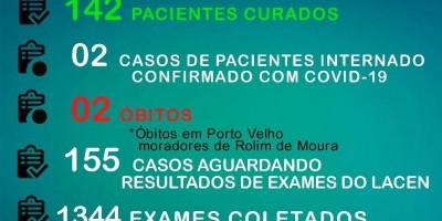 Sobe para 236 o número de infectados e a 142 curados de Covid-19, em Rolim de Moura