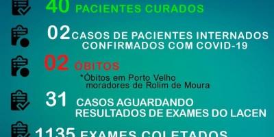 Chegam a 172 casos confirmados e 40 pacientes curados da Covid-19, em Rolim de Moura