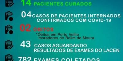 Chegam a 83 casos confirmados e 14 pacientes curados em Rolim de Moura, segundo novo Boletim