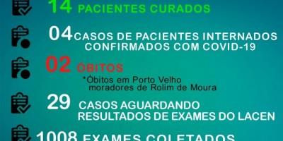 Com aumento preocupante, Rolim de Moura chega a 119 casos confirmados de coronavírus