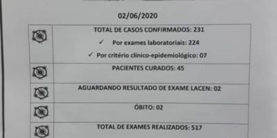 Novo boletim informa que chega ao total de 231 casos confirmados e 45 curas de Covid-19, em São Miguel do Guaporé