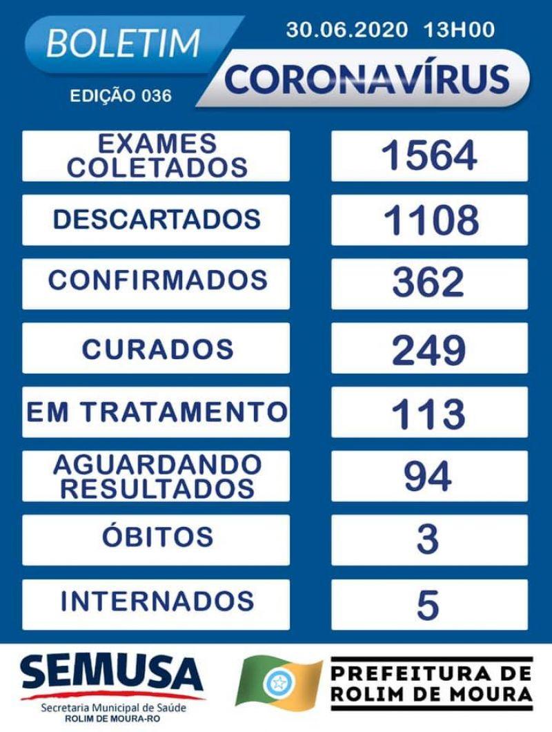 Rolim de Moura chega a 362 casos confirmados, 249 curados e 03 óbitos pela Covid-19