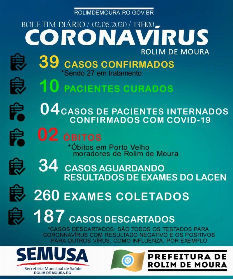 Rolim de Moura chega a 39 casos de Coronavírus e 10 curas