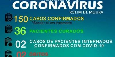 Rolim de Moura continua com 150 casos de Covid-19, aponta boletim desta sexta-feira