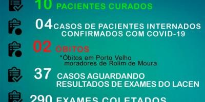 Sobe para 53 os casos de covid-19 em Rolim de Moura