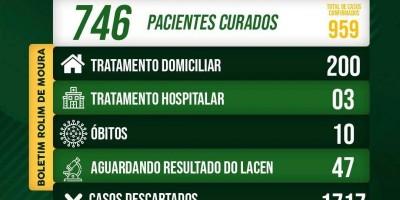 Rolim de Moura tem queda no número de casos confirmados da Covid-19