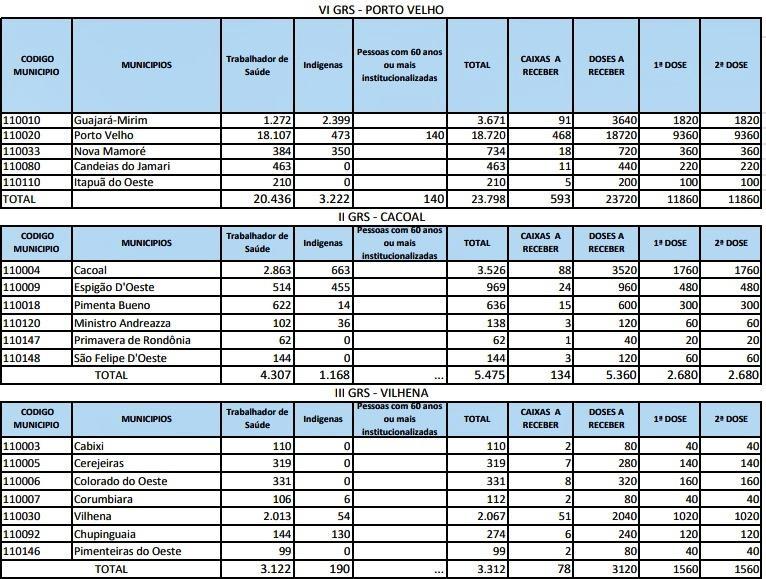 Confira a quantidade de vacinas enviada para cada município de Rondônia
